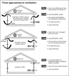 Insulation-Ventilation Home Inspection Checklist